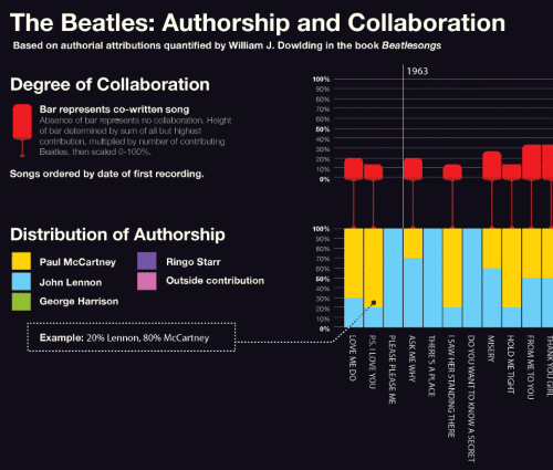 Beatles - Collaboration & Authorship